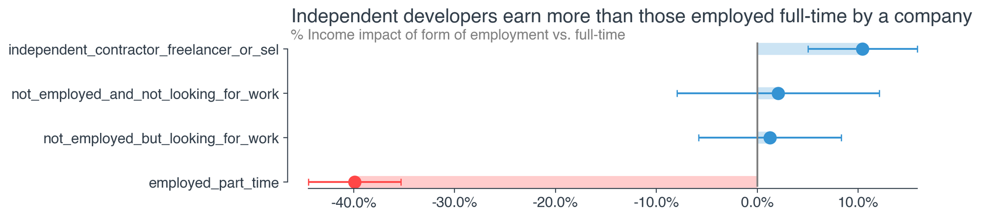 Meet Dev, the Highest-Paid Software Developer in America